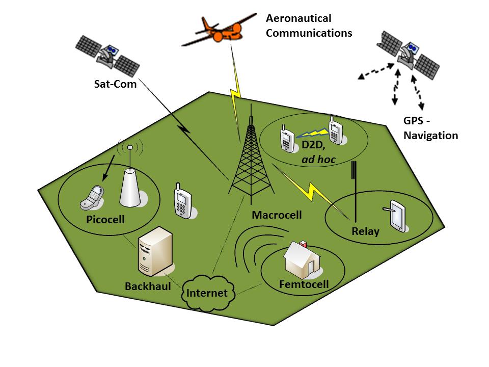 heterogeneous wireless networks thesis