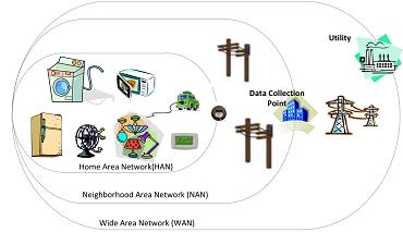 Wireless Communications & Signal Processing